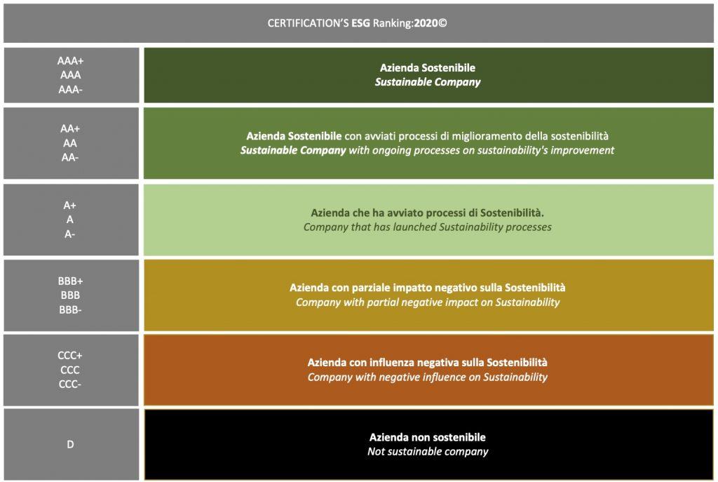 Sostenibilità - CERTIFICATION'S ESG Rating:2020© ESG Ranking SCORE