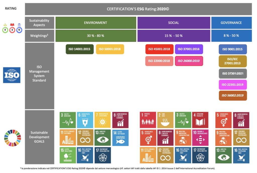Sostenibilità - CERTIFICATION'S ESG Rating:2020© Schermata 2021 05 18 alle 11.47.01
